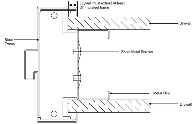 How To Install A Hollow Metal Door Frame In Concrete Wall