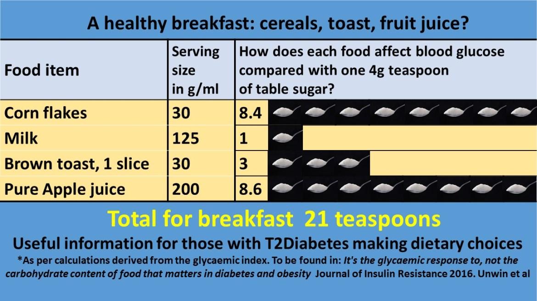 Standard-Healthy-Breakfast-Sugar-Equivalent-Infographic