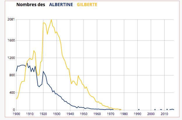 Statistiques Albertine-Gilberte Insee