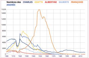 graphique montrant l'apparition des prénoms proustiens depuis 1900