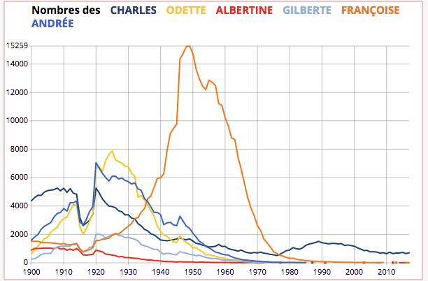 Graphique des prénoms de la Recherche du Temps perdu