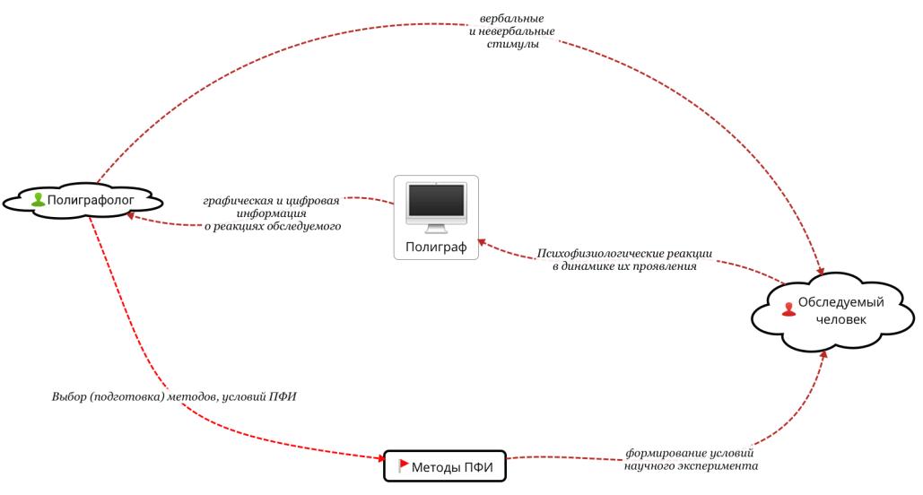 полиграф - структурная схема проверки на полиграфе