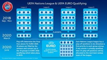 Ліга Націй – Євро-2020: що тепер чекає на збірну Україну?