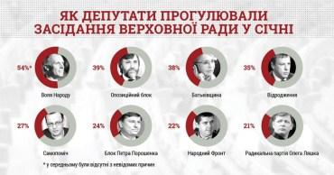 22 депутати пропустили всі засідання Верховної Ради в січні