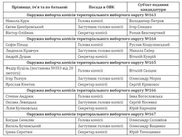 Тернопільщина: до складу ОВК увійшли 183 особи від 38 кандидатів