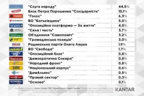 Нарешті впав рейтинг партії Медведчука