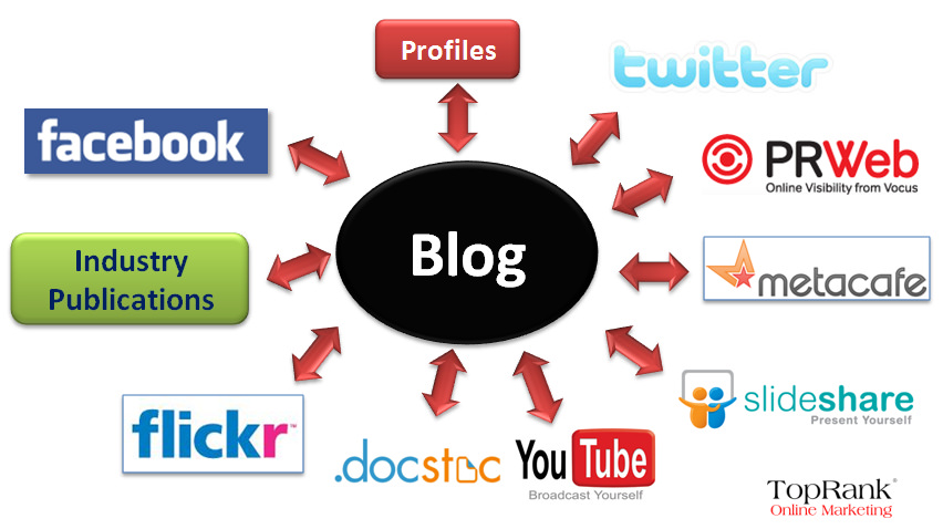 Promoting Your Blog
