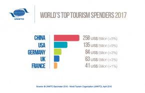 While all 25 top source markets witnessed enhanced spending on International travel- China, USA, Germany, UK and France emerged as top five  Spenders. While in terms of earnings USA, SPAIN, Thailand, China and France stood in top five positions.