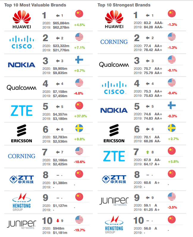 Ranking Telecoms Infrastructure 10