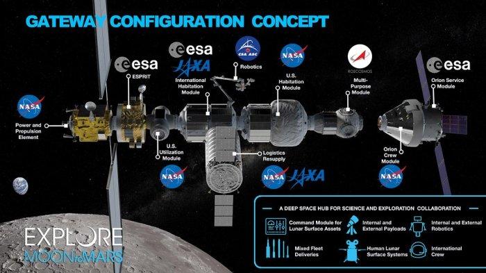 Mapa modułów proponowanej stacji Lunar Orbital Platform-Gateway, NASA, Public Domain