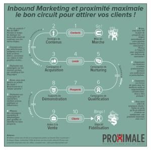 L'Inbound Marketing expliquée aux entrepreneurs qui aiment jouer pour gagner !