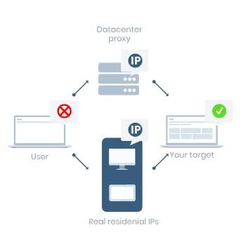 web proxy free