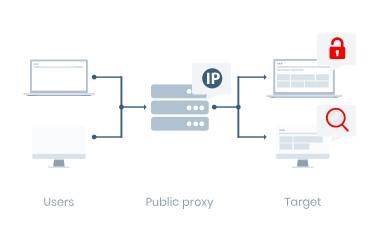web proxy list
