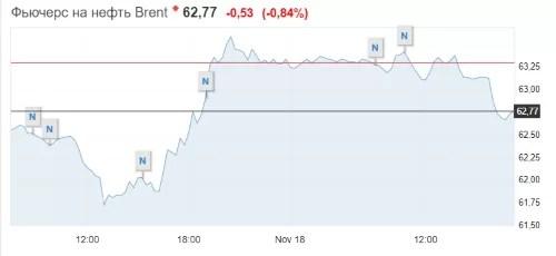 price oil