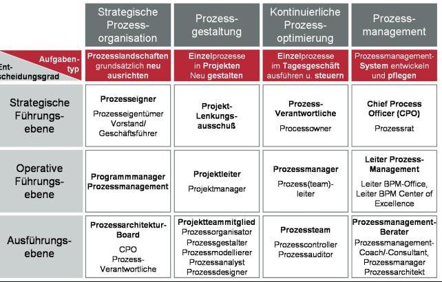 Prozessmanagement-Rollen