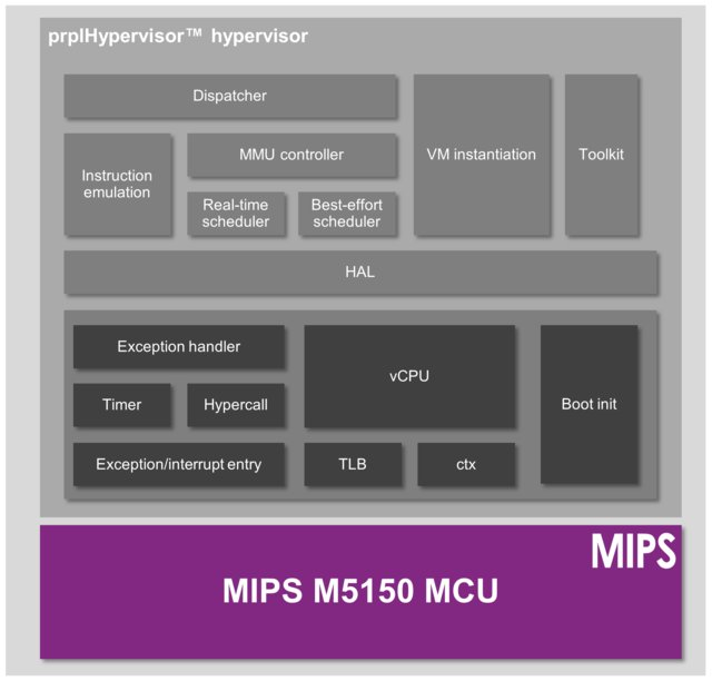 MIPS_M5150_MCU