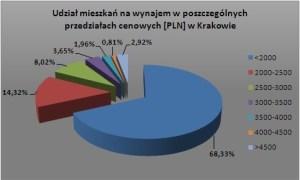 krakow-maj-2009