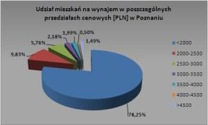 poznan-maj-2009