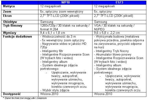 1 ES73, Samsung, Samsung Digital Imaging, SangJin Park, Smart Night Mode, WP10