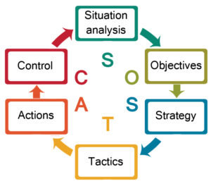 SOSTAC circular graphic showing all 6 steps
