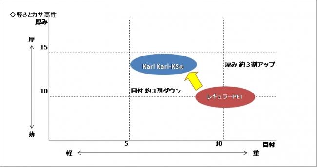 図1 Karl Karl-KS(R) の軽さとカサ高性 ※目付:生地の1m2 当たりの重量