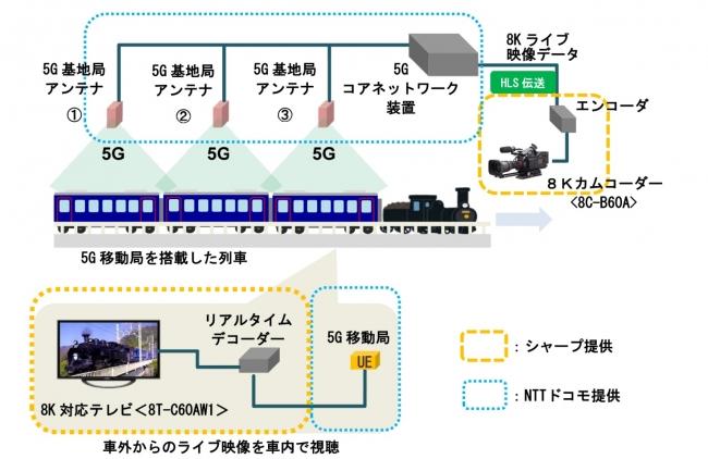 実証試験構成イメージ(28GHz帯の場合)