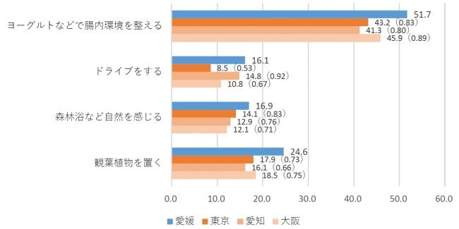 ※単位は「%」。 ()内は愛媛と3県を比較した倍率。