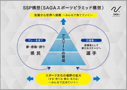 SSP構想のイメージ図