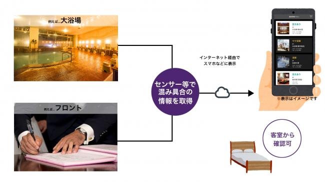 VACANの仕組み(イメージ)
