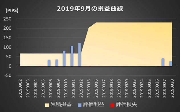(インヴァスト証券作成、レーダーチャートの画面は2019年10月10日時点)