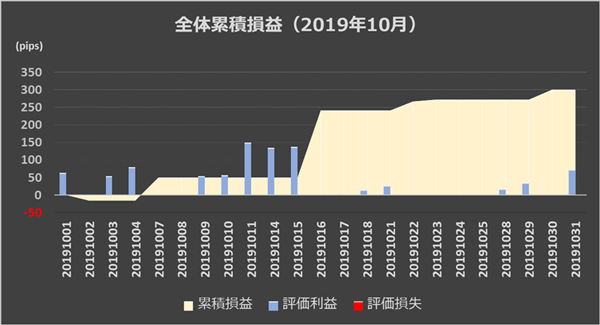 (インヴァスト証券作成、レーダーチャートの画面は2019年11月1日時点)