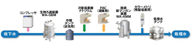 ▲新システムのフロー例