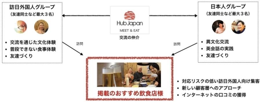 Hub Japan MEET & EAT 概要図