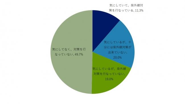 日焼けに関するインターネット調査の円グラフ
