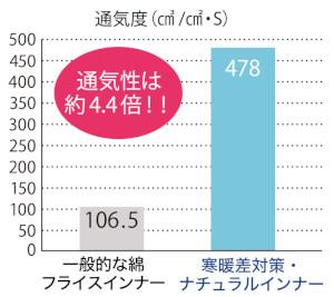※JISL1096フラジール法 ※カケン調べ