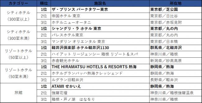 東日本エリア/売上ランキング