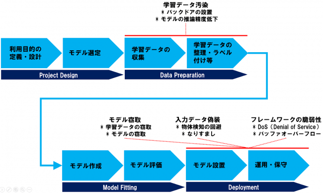 AI開発の各工程と想定される脅威