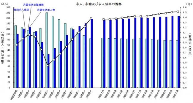 求人、求職及び求人倍率の推移 出典:厚生労働省「一般職業紹介状況(平成29年7月分)について」