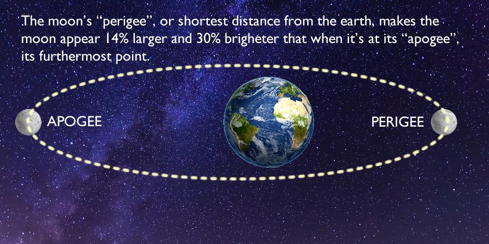 Supermoon - moon-apogee-and-perigree-illustration