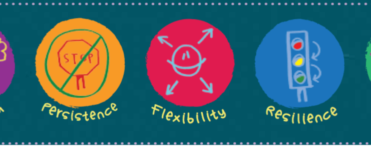 Growth mindset illustration: optimism, persistence, flexibility, resilience, empathy