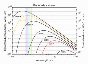 La lumière des étoiles, spectroscopie et corps noir