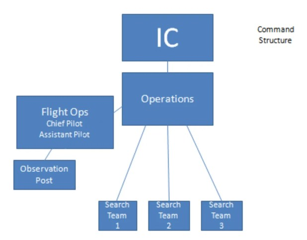 Incident Command Structure