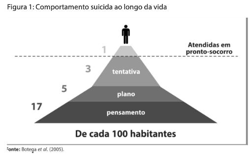 Comportamento suicida ao longo da vida