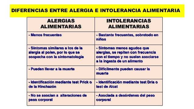 Alergias: menos frecuentes, no se asocian a alteraciones de peso corporal