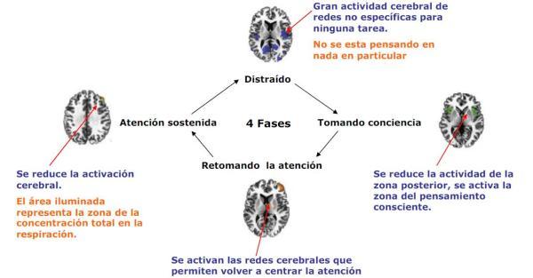 practica-del-mindfulness