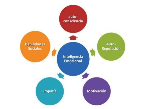 inteligencia emocional 7