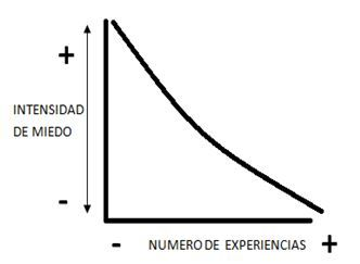 curva del miedo 2