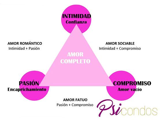 Teoría-triangular-del-amor