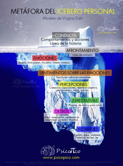 Pulsa la imagen para ampliarla. Metáfora del Iceberg Personal.