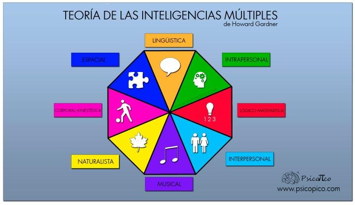teoría-inteligencias-múltiples